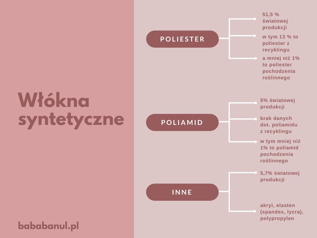 tkaniny syntetyczne: poliester, poliamid, akryl, elastan